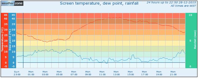 Perth Weather Observations